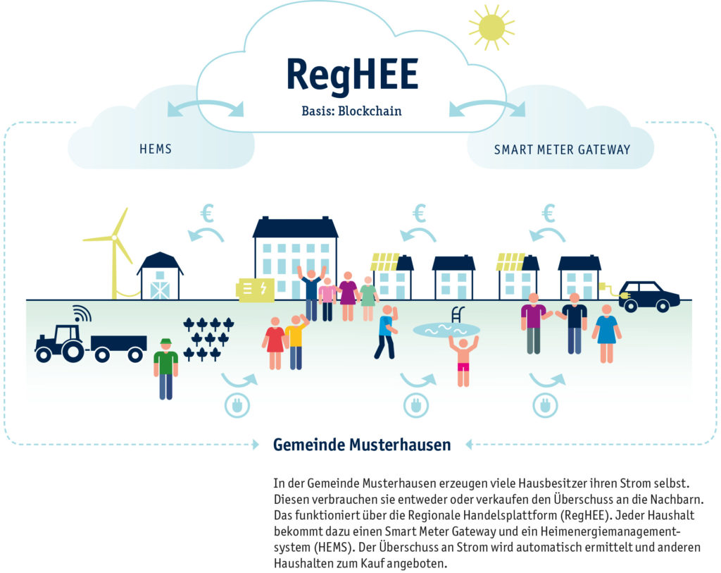 Grafik: In der Gemeinde Musterhausen erzeugen viele Hausbesitzer ihren Strom selbst. Diesen verbrauchen sie entweder oder verkaufen den Überschuss an die Nachbarn - über die Regionale Handelsplattform RegHEE.