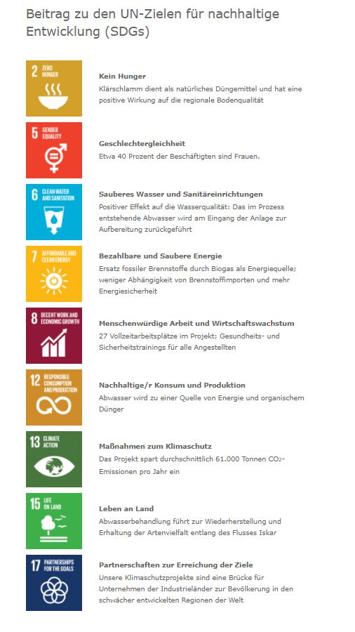 Entwicklungsziele, die mit dem Projekt Gasaufbereitung unterstützt werden