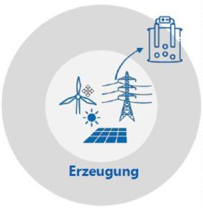 Überschüssiger EE-Strom sollte im Gasnetz als Wasserstoff gespeichert werden