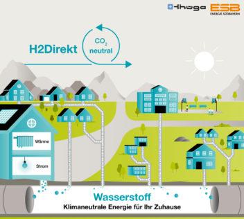 Zukunft der Gasverteilnetze: reiner Wasserstoff