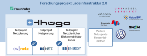 Partner des Forschungsprojekts Ladeinfrastruktur 2.0