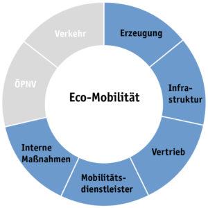 Grafik: Die Mobilitätsstrategie in Chemnitz