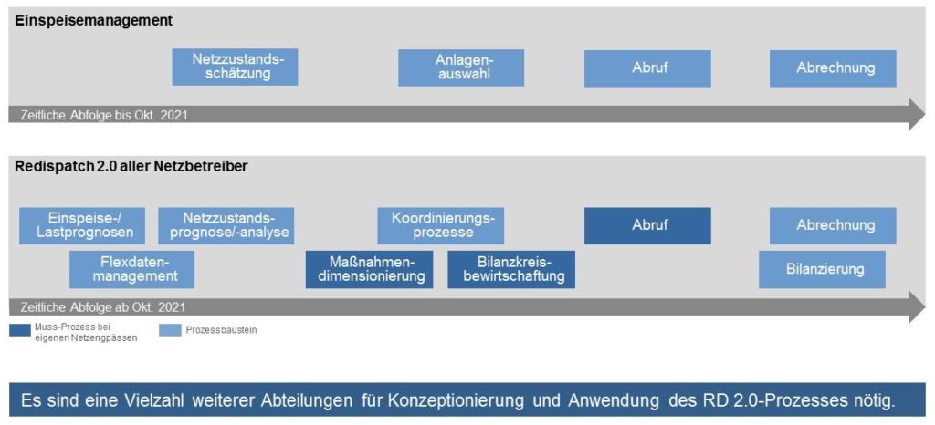 Für den Redispatch 2.0 sind komplexe Prozesse zu implementieren