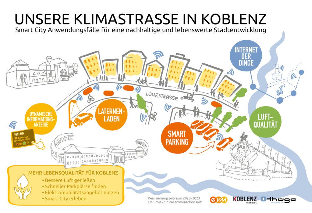 Das Zielbild des Klimastraße in Koblenz