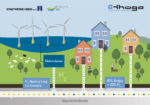 Grafik: Beimischung von H2 ins Erdgasnetz