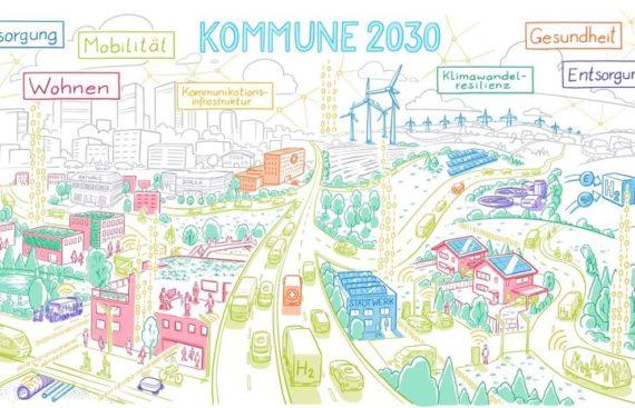 Zielbild Kommune 2030 reloaded