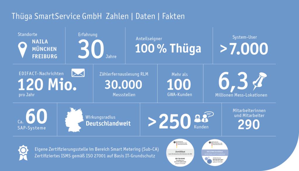 Die neue Thüga SmartService auf einen Blick. ©Thüga SmartService