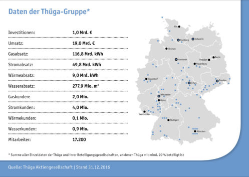 Daten der Thüga-Gruppe