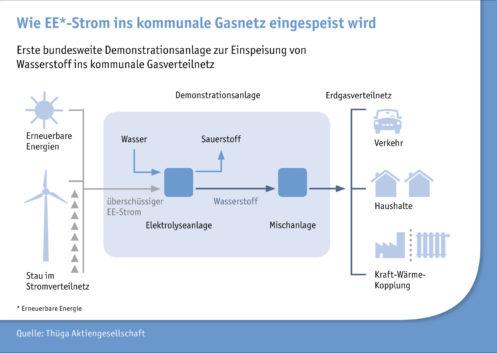 Wie EE-Strom ins kommunale Gasnetz eingespeist wird